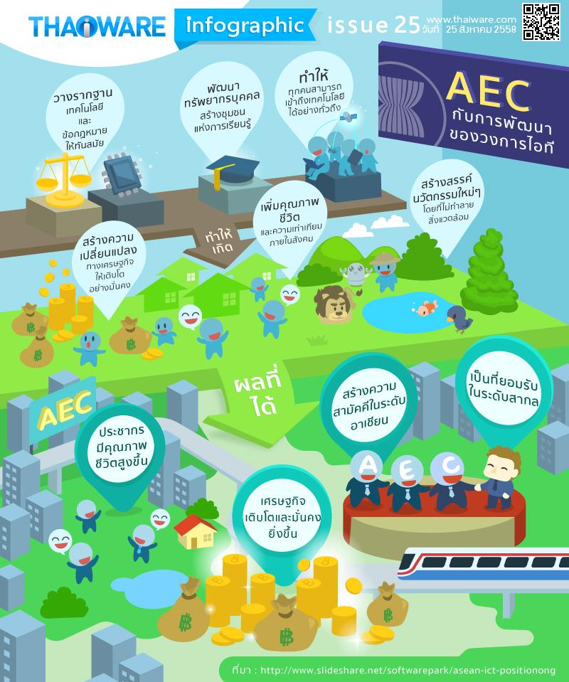 Inforgraphic ฉบับที่ 25 : AEC กับการพัฒนาวงการไอที