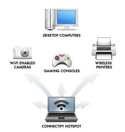 โปรแกรม Connectify