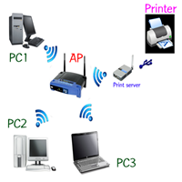 NPBS Thai Edition (โปรแกรม Backup กระจาย การติดตั้ง Share Printer)